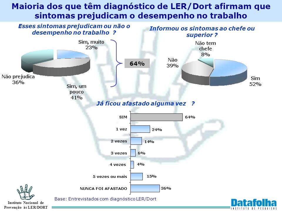 Instituto Nacional de Prevenção às LER/DORT Maioria dos que têm diagnóstico de LER/Dort afirmam que sintomas prejudicam o desempenho no trabalho Base: