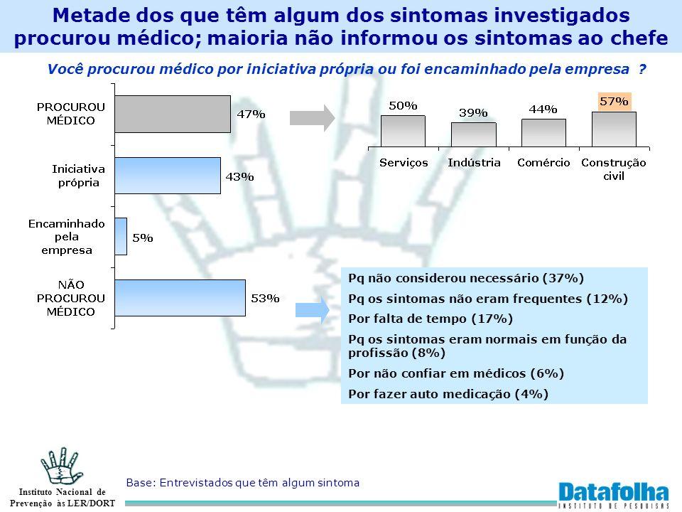 Instituto Nacional de Prevenção às LER/DORT Metade dos que têm algum dos sintomas investigados procurou médico; maioria não informou os sintomas ao ch