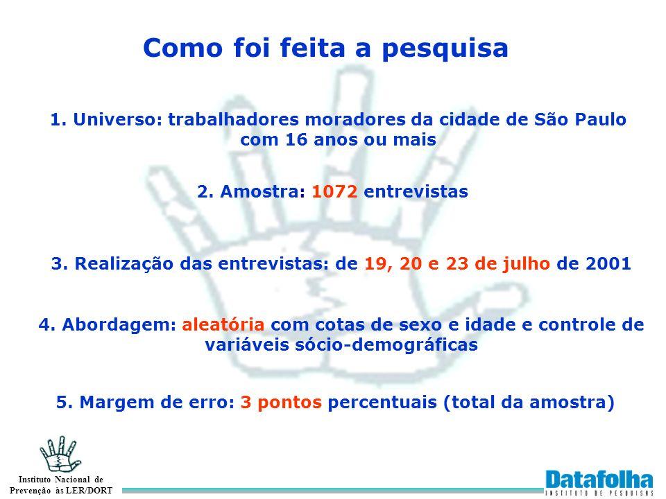 Instituto Nacional de Prevenção às LER/DORT 1.Perfil da amostra 2.