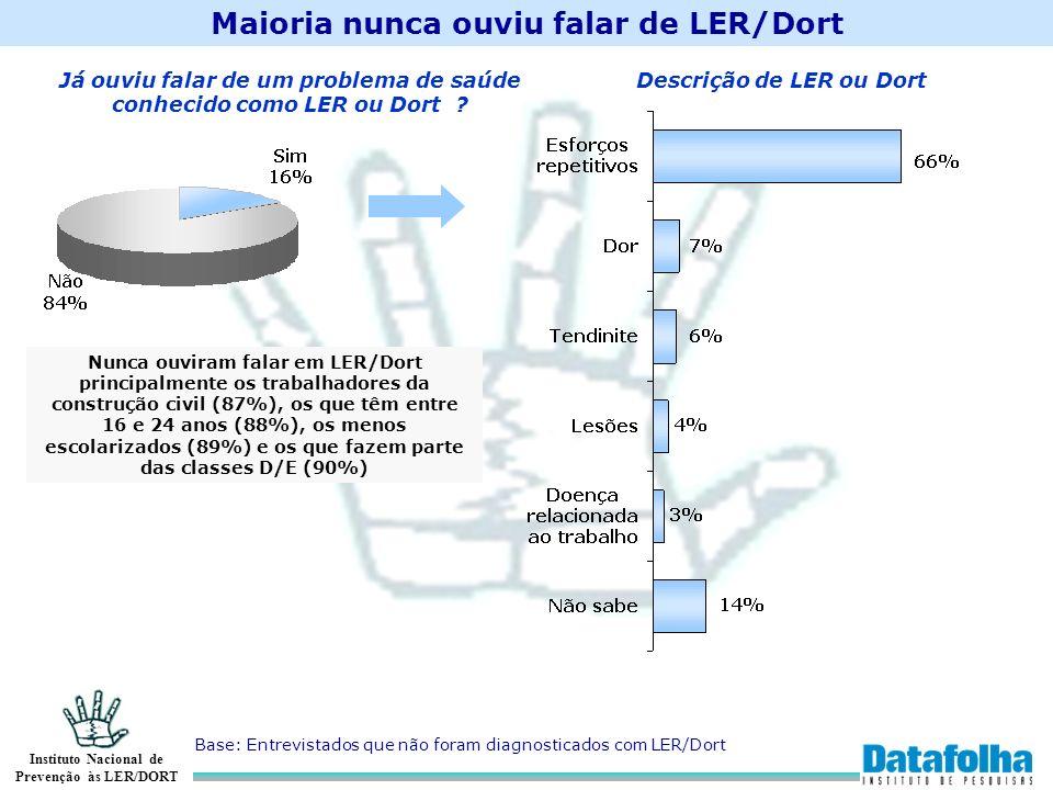 Instituto Nacional de Prevenção às LER/DORT Maioria nunca ouviu falar de LER/Dort Base: Entrevistados que não foram diagnosticados com LER/Dort Já ouv