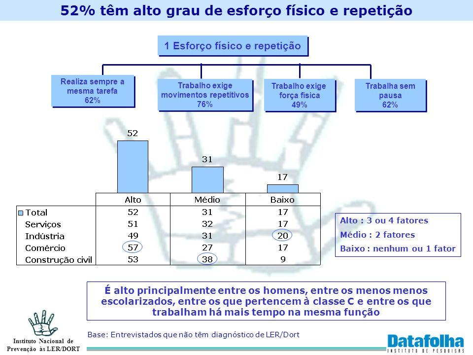 Instituto Nacional de Prevenção às LER/DORT 1 Esforço físico e repetição Realiza sempre a mesma tarefa 62% Realiza sempre a mesma tarefa 62% Trabalho