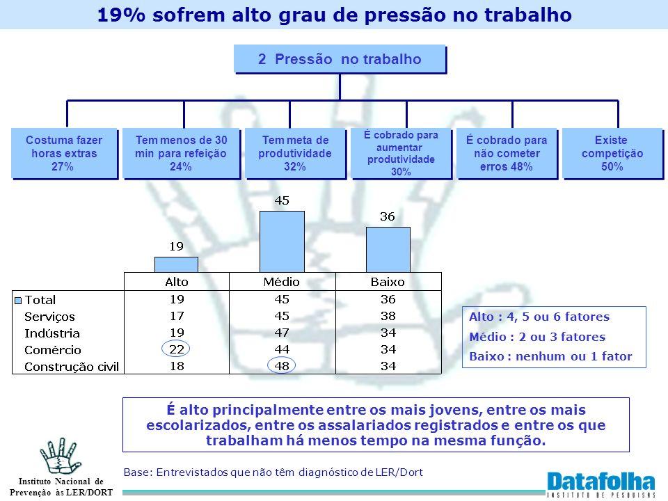 Instituto Nacional de Prevenção às LER/DORT 19% sofrem alto grau de pressão no trabalho 2 Pressão no trabalho Costuma fazer horas extras 27% Costuma f