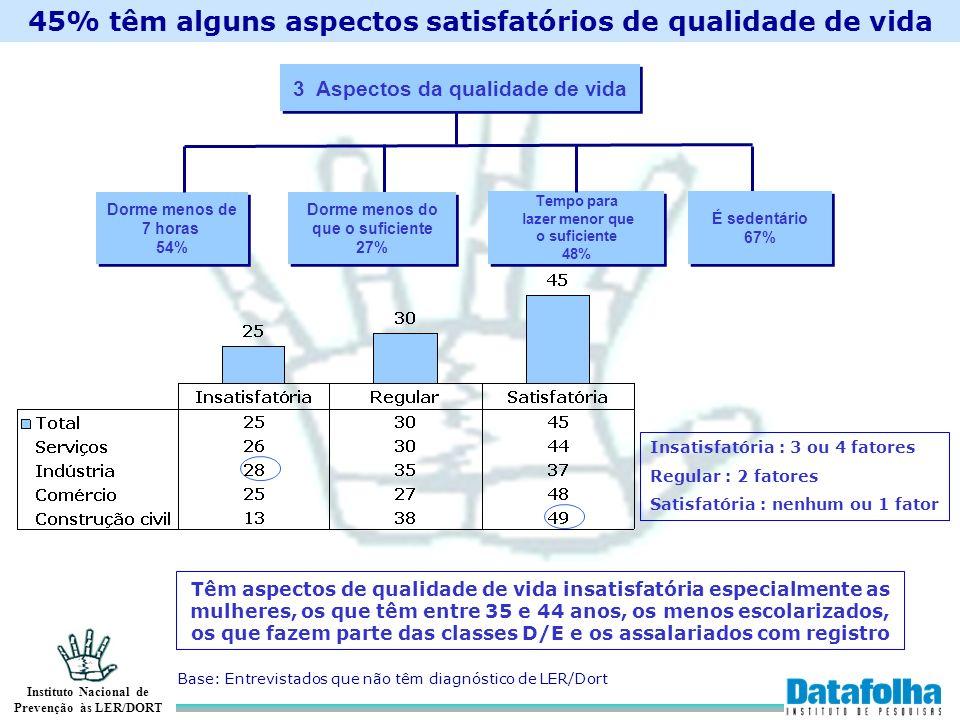 Instituto Nacional de Prevenção às LER/DORT 45% têm alguns aspectos satisfatórios de qualidade de vida Dorme menos de 7 horas 54% Dorme menos de 7 hor