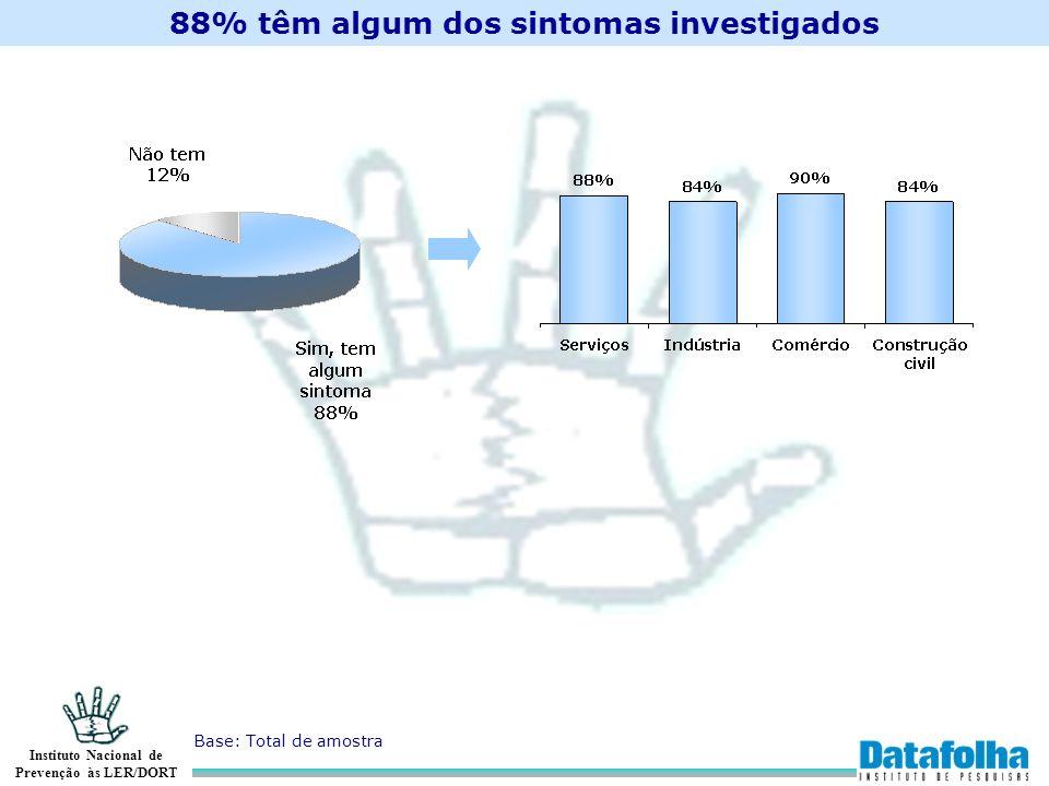 Instituto Nacional de Prevenção às LER/DORT 88% têm algum dos sintomas investigados Base: Total de amostra