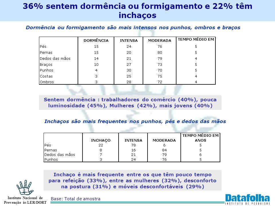 Instituto Nacional de Prevenção às LER/DORT 36% sentem dormência ou formigamento e 22% têm inchaços Base: Total de amostra Dormência ou formigamento s