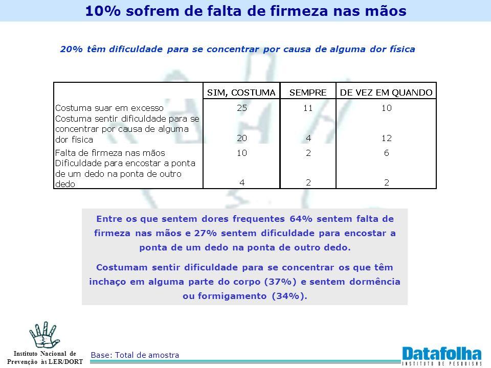 Instituto Nacional de Prevenção às LER/DORT 10% sofrem de falta de firmeza nas mãos Base: Total de amostra 20% têm dificuldade para se concentrar por