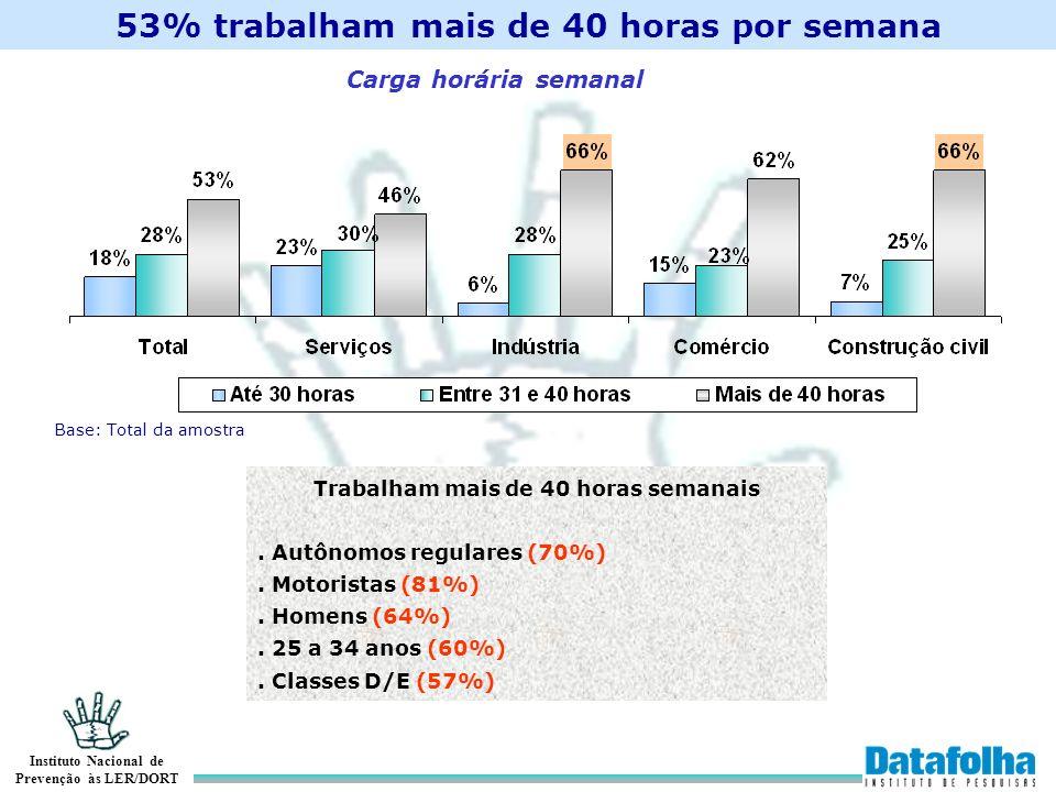Instituto Nacional de Prevenção às LER/DORT 53% trabalham mais de 40 horas por semana Base: Total da amostra Trabalham mais de 40 horas semanais. Autô