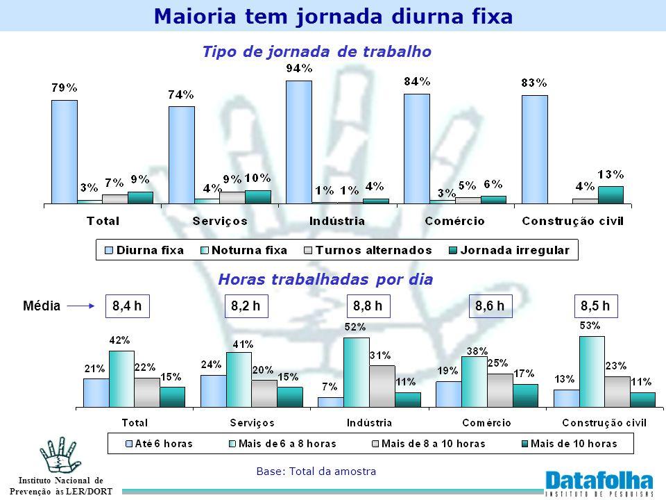 Instituto Nacional de Prevenção às LER/DORT Maioria tem jornada diurna fixa Base: Total da amostra Tipo de jornada de trabalho Horas trabalhadas por d