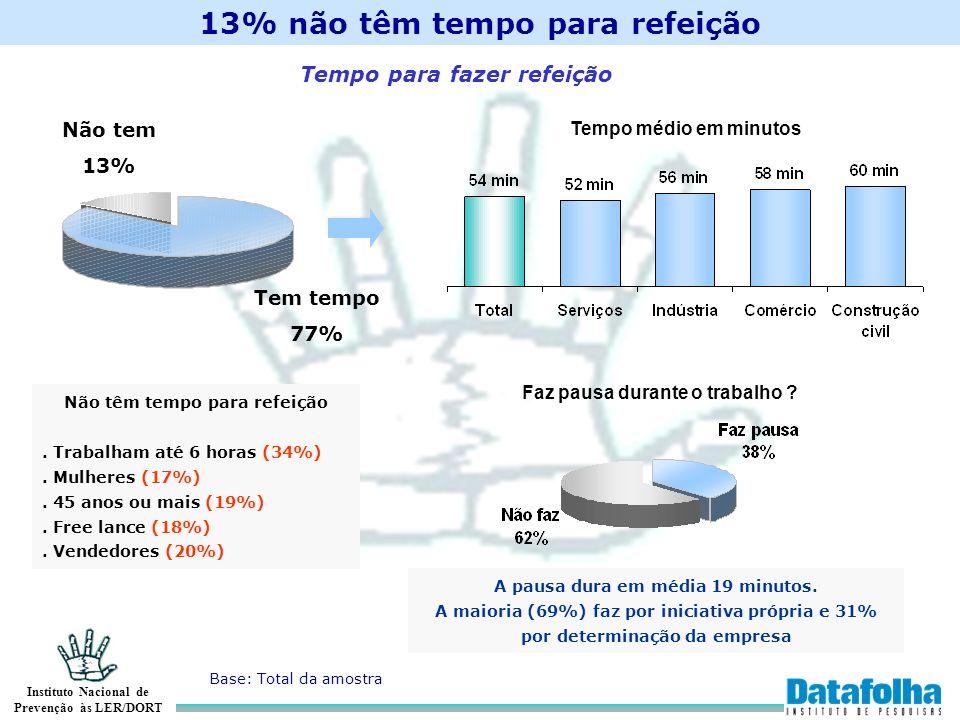 Instituto Nacional de Prevenção às LER/DORT 13% não têm tempo para refeição Base: Total da amostra Tempo para fazer refeição Tem tempo 77% Não tem 13%
