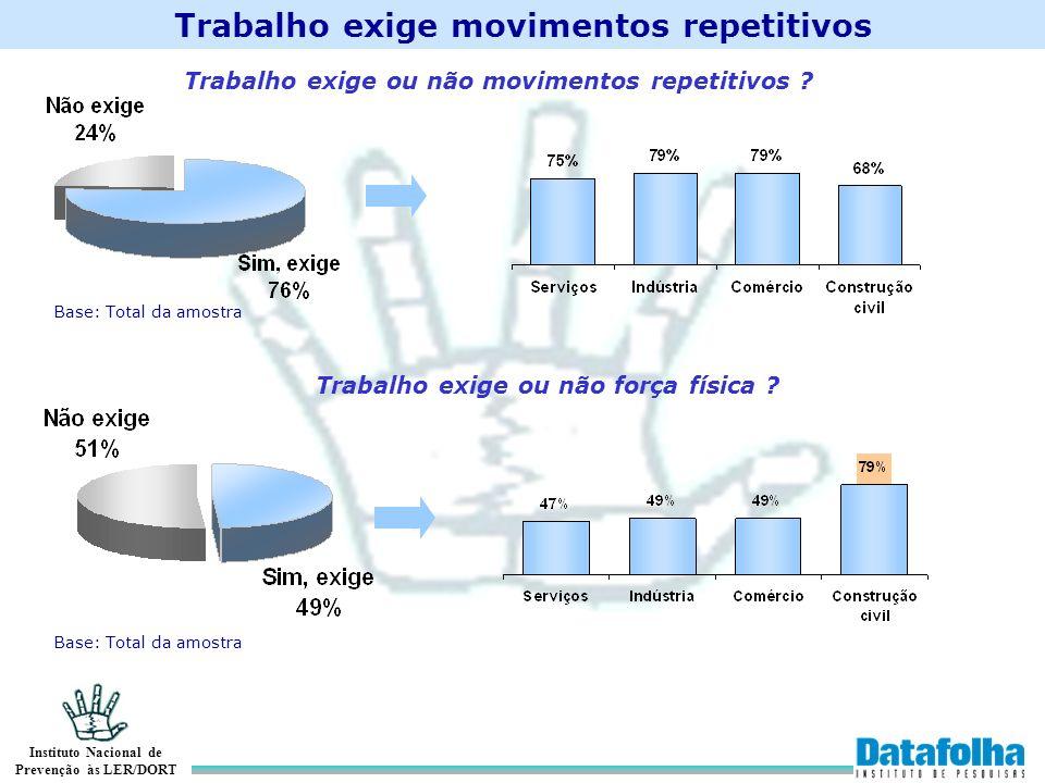 Instituto Nacional de Prevenção às LER/DORT Trabalho exige movimentos repetitivos Base: Total da amostra Trabalho exige ou não movimentos repetitivos