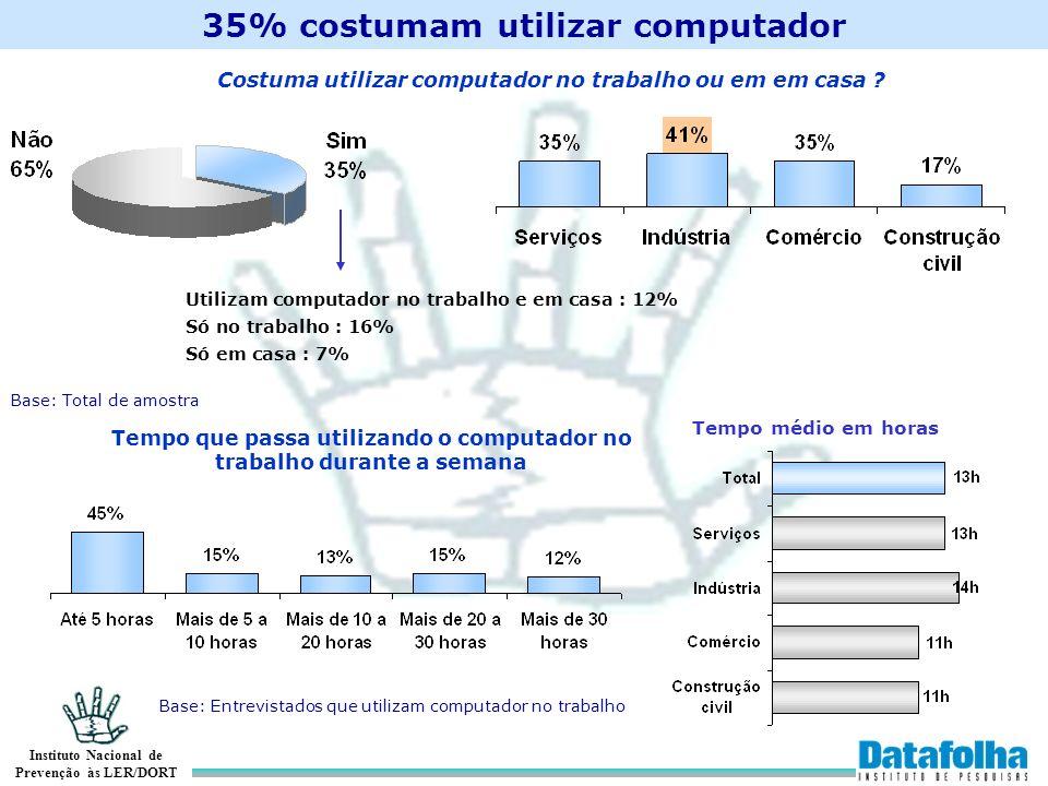 Instituto Nacional de Prevenção às LER/DORT 35% costumam utilizar computador Costuma utilizar computador no trabalho ou em em casa ? Tempo que passa u