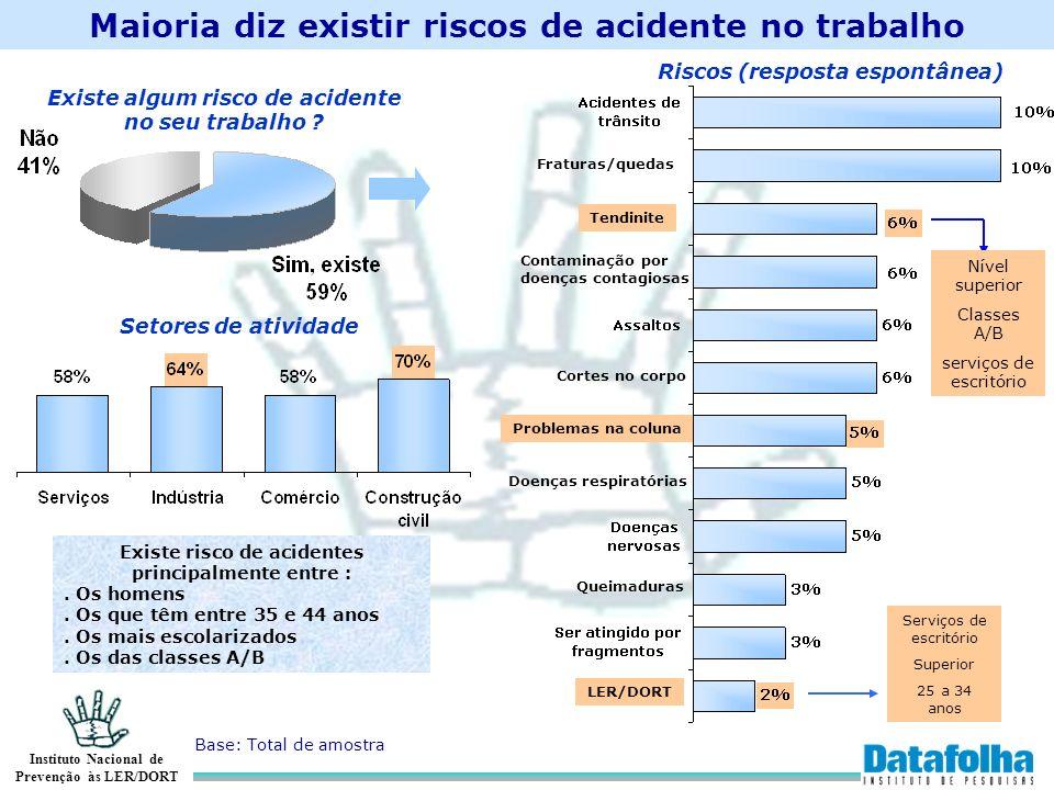 Instituto Nacional de Prevenção às LER/DORT Maioria diz existir riscos de acidente no trabalho Existe algum risco de acidente no seu trabalho ? Fratur