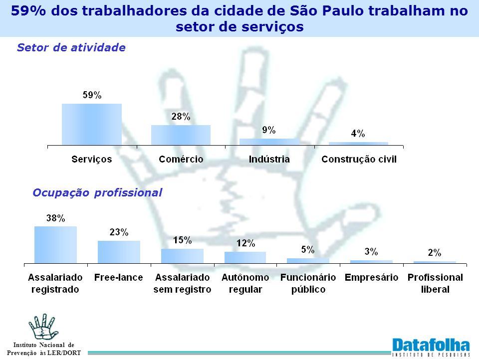 Instituto Nacional de Prevenção às LER/DORT 59% dos trabalhadores da cidade de São Paulo trabalham no setor de serviços Setor de atividade Ocupação pr