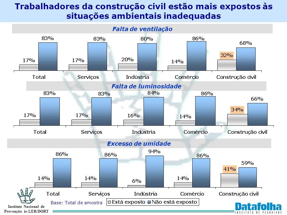 Instituto Nacional de Prevenção às LER/DORT Trabalhadores da construção civil estão mais expostos às situações ambientais inadequadas Falta de ventila