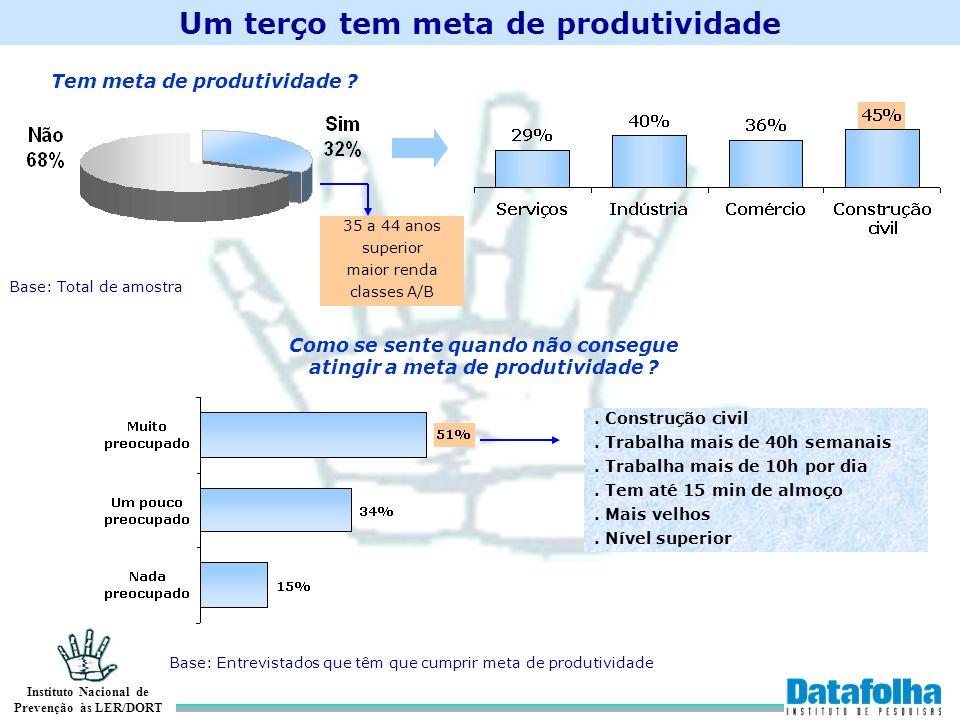 Instituto Nacional de Prevenção às LER/DORT Um terço tem meta de produtividade Tem meta de produtividade ? 35 a 44 anos superior maior renda classes A