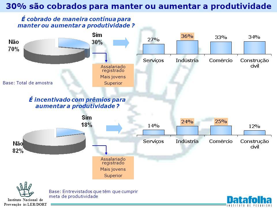 Instituto Nacional de Prevenção às LER/DORT 30% são cobrados para manter ou aumentar a produtividade É cobrado de maneira contínua para manter ou aume