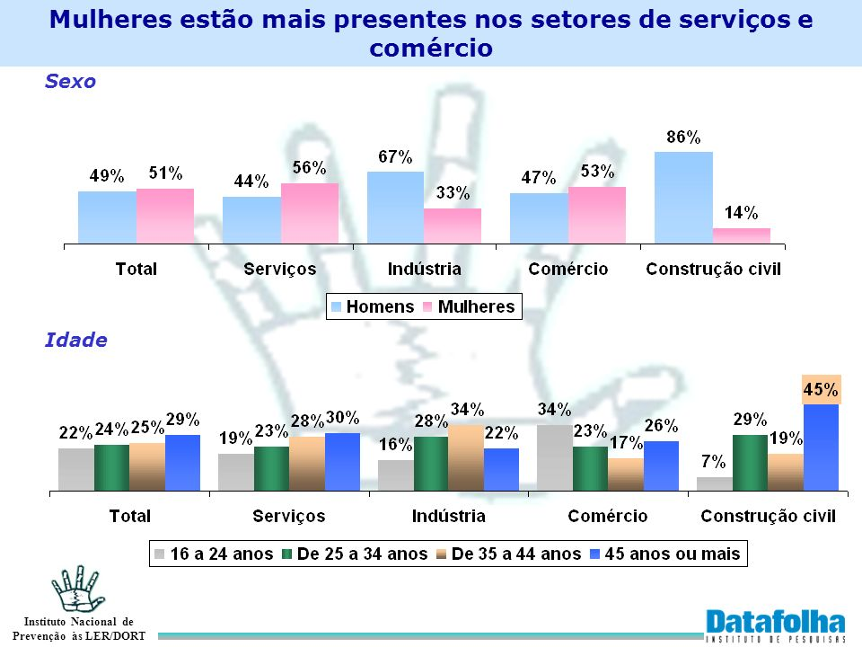 Instituto Nacional de Prevenção às LER/DORT Mulheres estão mais presentes nos setores de serviços e comércio SexoIdade