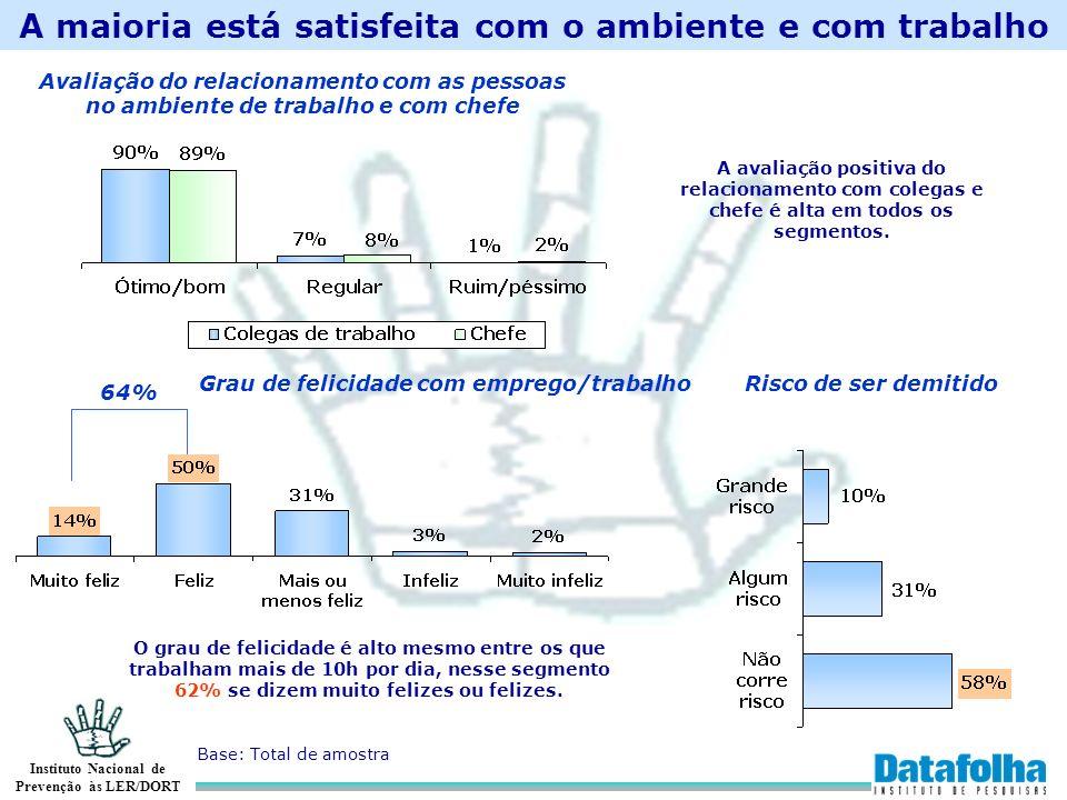 Instituto Nacional de Prevenção às LER/DORT A maioria está satisfeita com o ambiente e com trabalho Base: Total de amostra Avaliação do relacionamento
