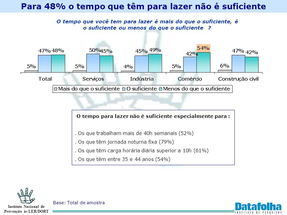 Instituto Nacional de Prevenção às LER/DORT Para 48% o tempo que têm para lazer não é suficiente O tempo que você tem para lazer é mais do que o sufic