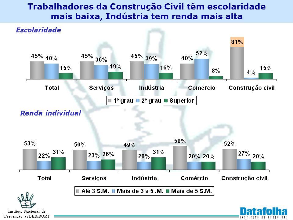 Instituto Nacional de Prevenção às LER/DORT Escolaridade Renda individual Trabalhadores da Construção Civil têm escolaridade mais baixa, Indústria tem