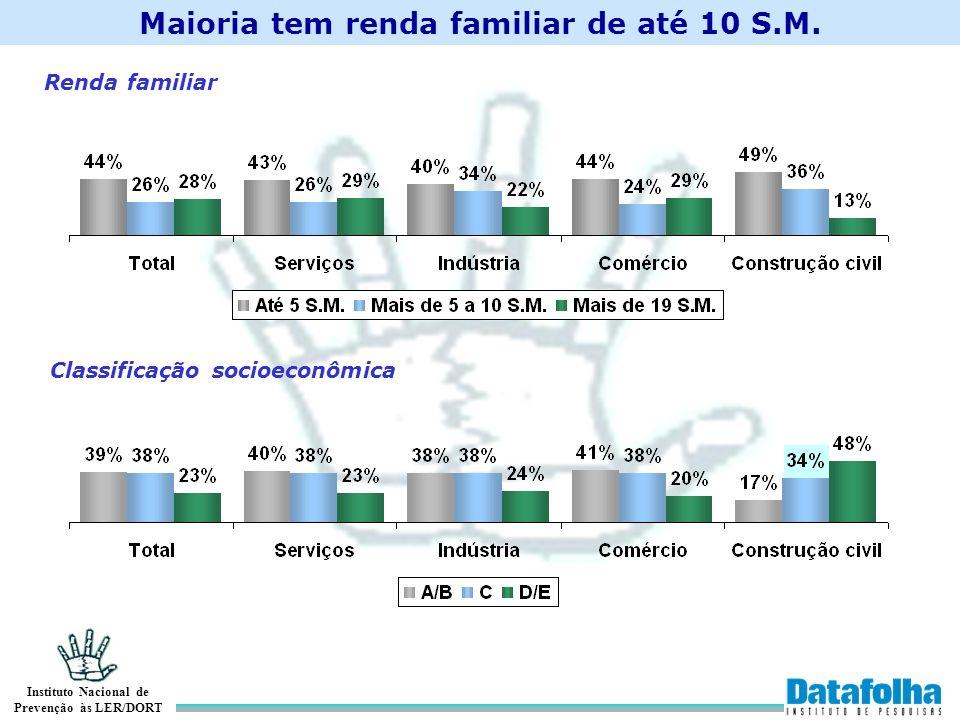 Instituto Nacional de Prevenção às LER/DORT Renda familiar Classificação socioeconômica Maioria tem renda familiar de até 10 S.M.