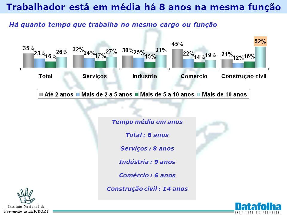 Instituto Nacional de Prevenção às LER/DORT Total ServiçosIndústriaComércio Constr.