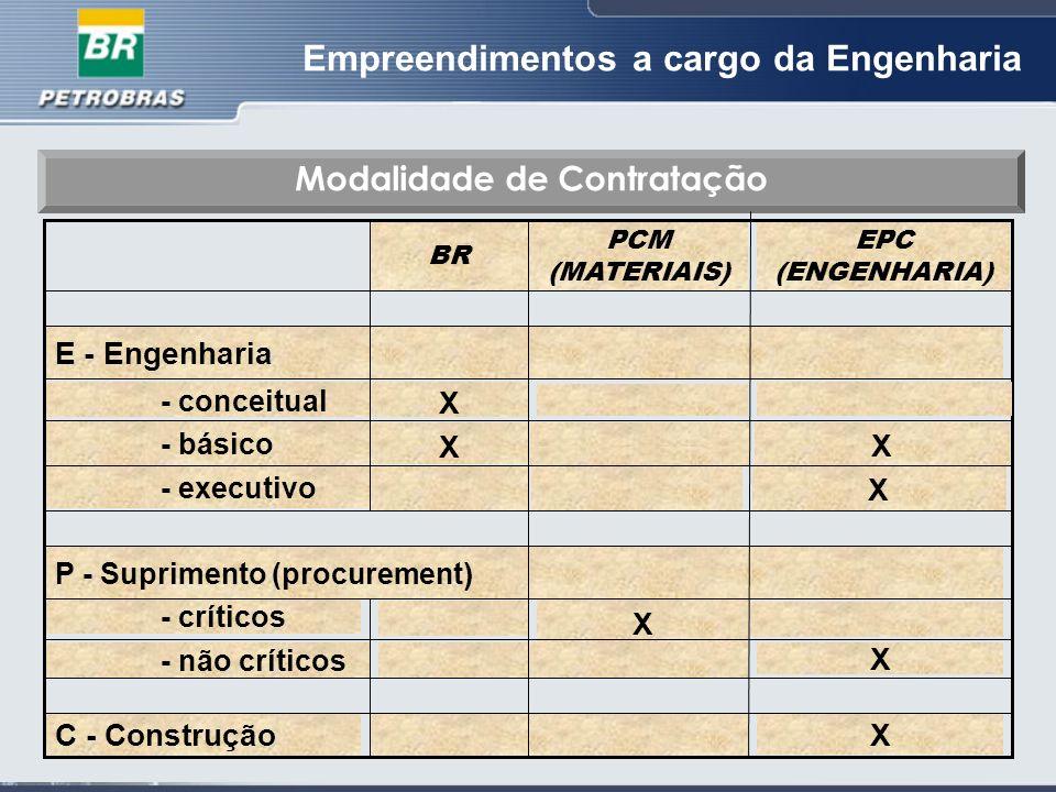 Empreendimentos a cargo da Engenharia BR Modalidade de Contratação EPC (ENGENHARIA) PCM (MATERIAIS) - executivo - básico X - conceitual E - Engenharia X X X C - Construção X - não críticos - críticos P - Suprimento (procurement ) X X