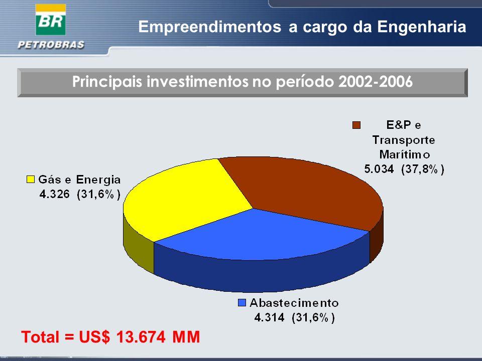 Empreendimentos a cargo da Engenharia Total = US$ 13.674 MM Principais investimentos no período 2002-2006
