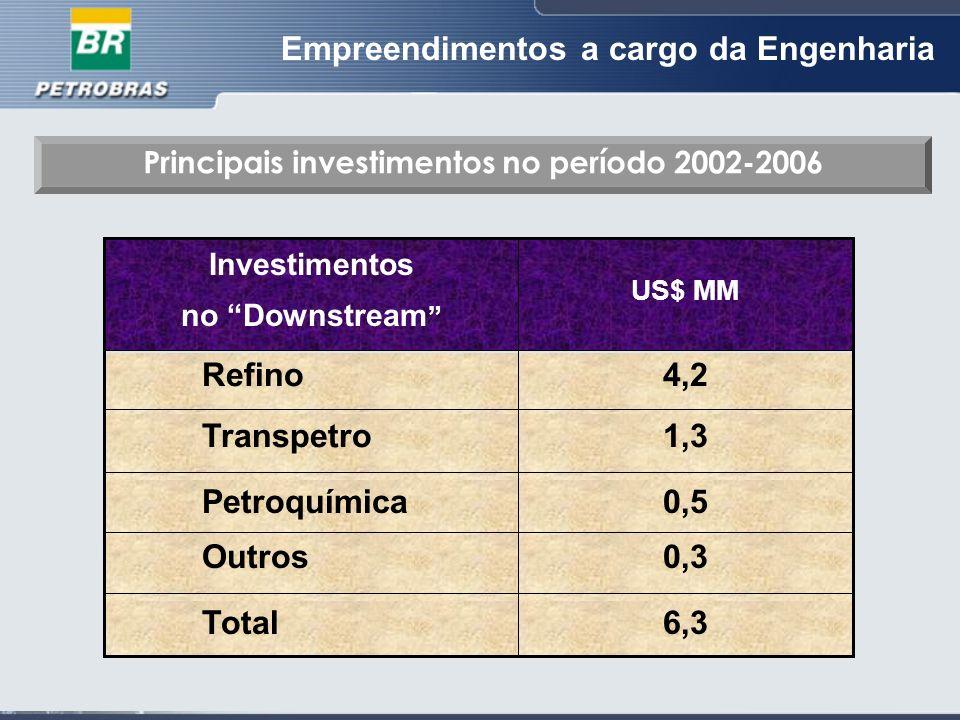 Empreendimentos a cargo da Engenharia Principais investimentos no período 2002-2006 6,3Total 0,3Outros 0,5Petroquímica 1,3Transpetro 4,2Refino US$ MM Investimentos no Downstream