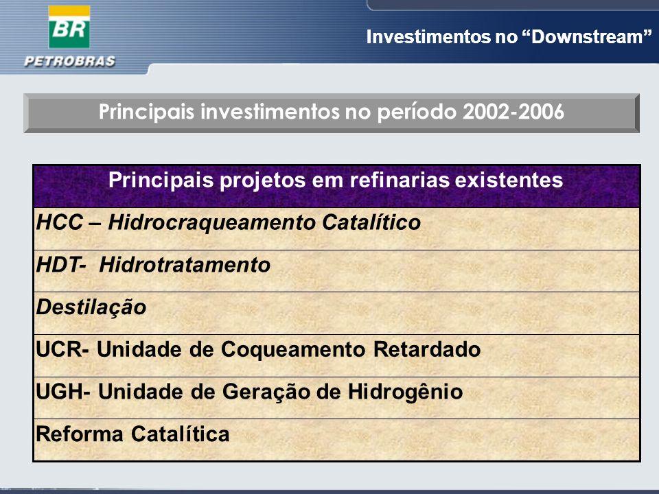 Investimentos no Downstream Reforma Catalítica UGH- Unidade de Geração de Hidrogênio UCR- Unidade de Coqueamento Retardado Destilação HDT- Hidrotratamento HCC – Hidrocraqueamento Catalítico Principais projetos em refinarias existentes Principais investimentos no período 2002-2006