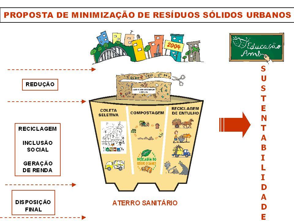 LEI Nº 10.522/12 LEI Nº 10.522/12 instituir o Sistema de Gestão Sustentável de Resíduos da Construção Civil e Resíduos Volumosos - SGRCC no âmbito do Município de Belo Horizonte OBJETO :