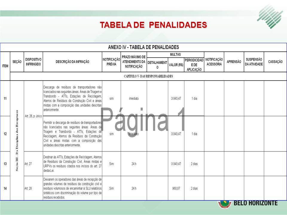 TABELA DE PENALIDADES
