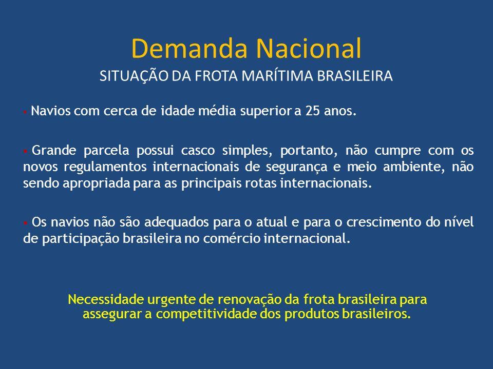 Demanda Nacional SITUAÇÃO DA FROTA MARÍTIMA BRASILEIRA Necessidade urgente de renovação da frota brasileira para assegurar a competitividade dos produ