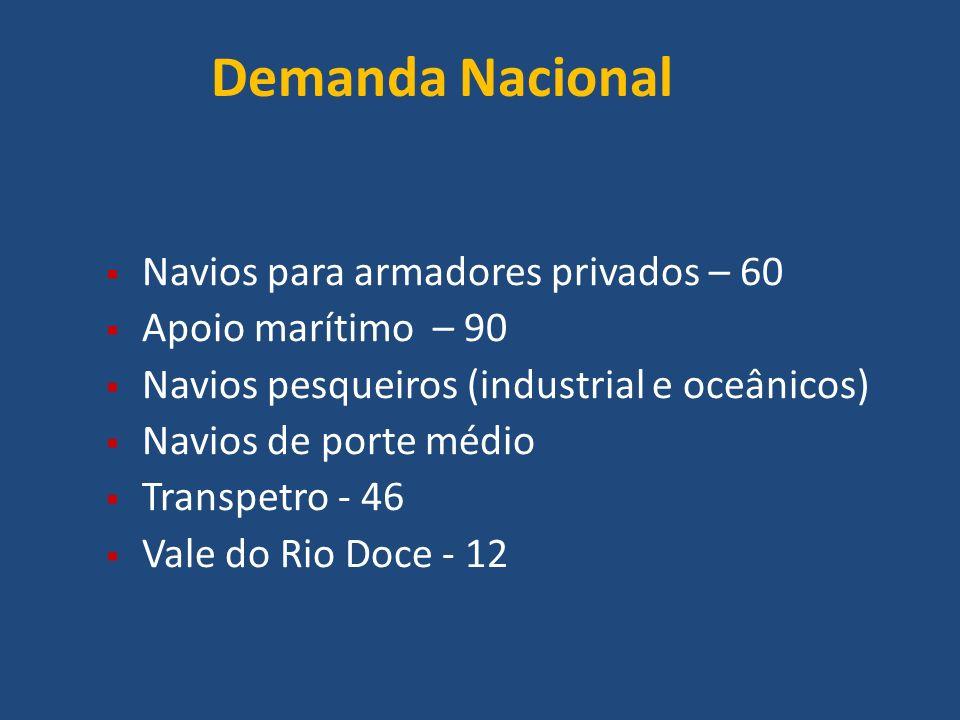 Demanda Nacional Navios para armadores privados – 60 Apoio marítimo – 90 Navios pesqueiros (industrial e oceânicos) Navios de porte médio Transpetro -