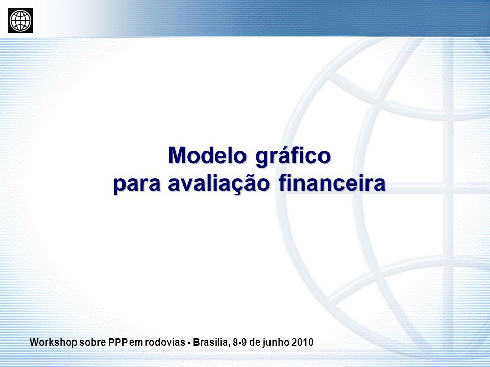 Modelo gráfico para avaliação financeira Workshop sobre PPP em rodovias - Brasilia, 8-9 de junho 2010