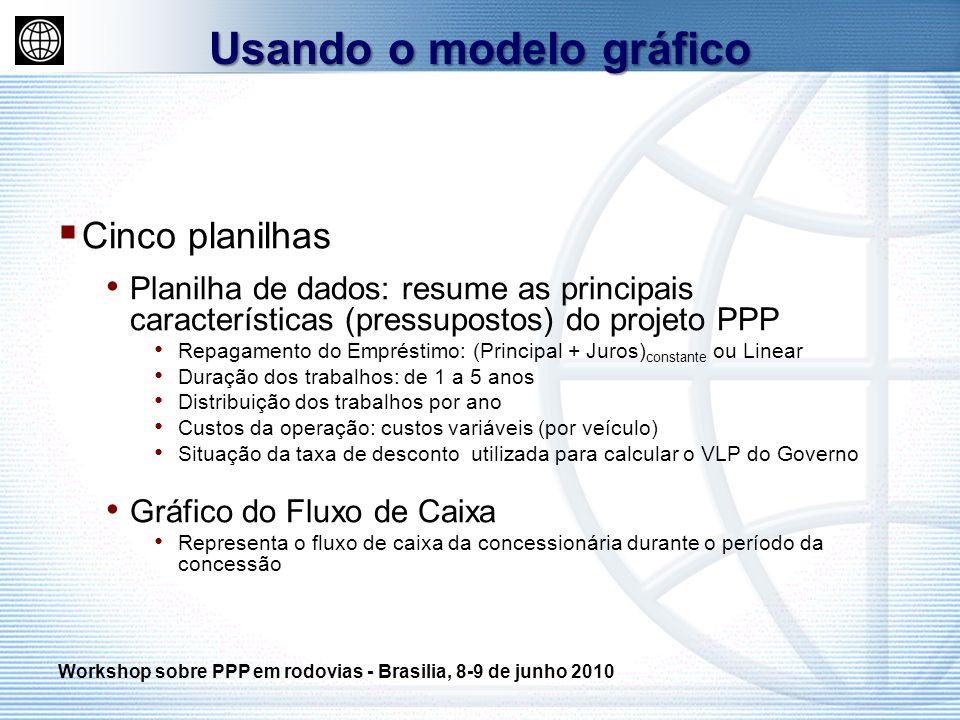 Cinco planilhas Planilha de dados: resume as principais características (pressupostos) do projeto PPP Repagamento do Empréstimo: (Principal + Juros) c