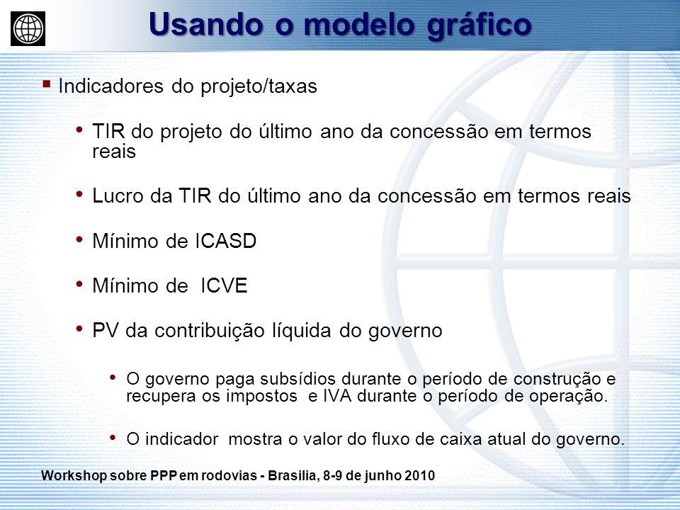 Indicadores do projeto/taxas TIR do projeto do último ano da concessão em termos reais Lucro da TIR do último ano da concessão em termos reais Mínimo