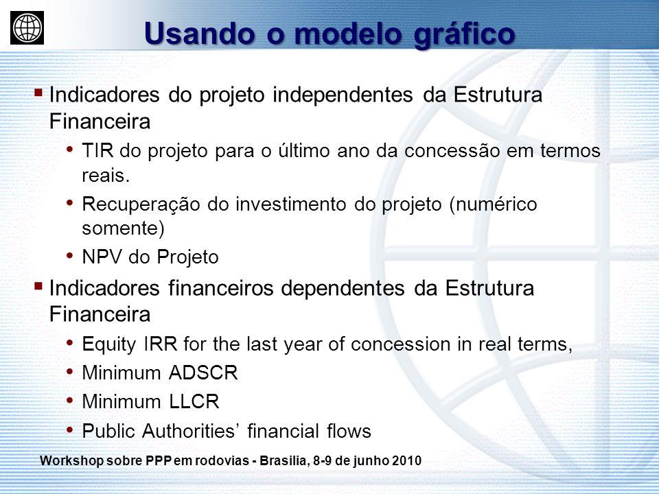 Indicadores do projeto independentes da Estrutura Financeira TIR do projeto para o último ano da concessão em termos reais. Recuperação do investiment