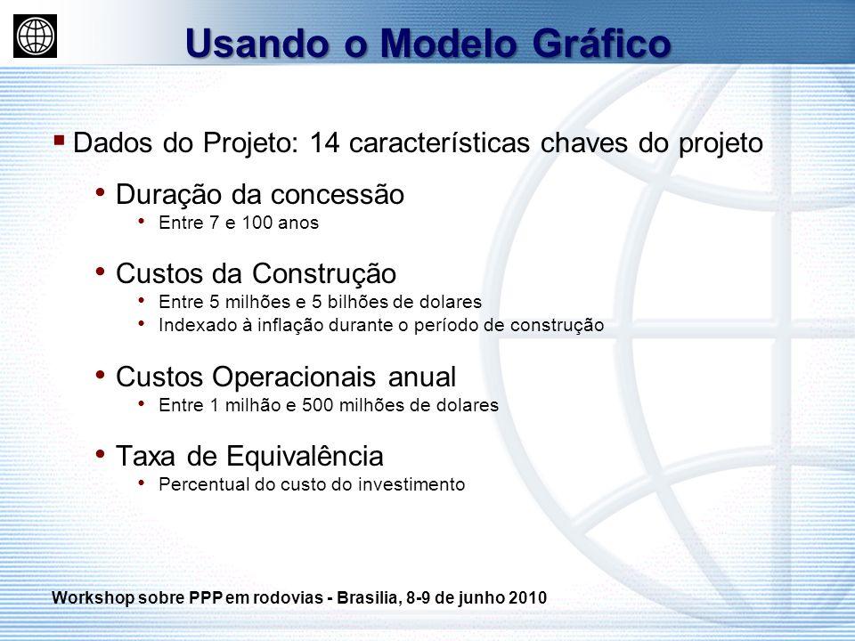 Dados do Projeto: 14 características chaves do projeto Duração da concessão Entre 7 e 100 anos Custos da Construção Entre 5 milhões e 5 bilhões de dol