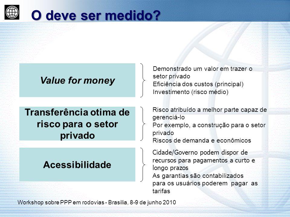 O deve ser medido? Value for money Transferência otima de risco para o setor privado Acessibilidade Demonstrado um valor em trazer o setor privado Efi