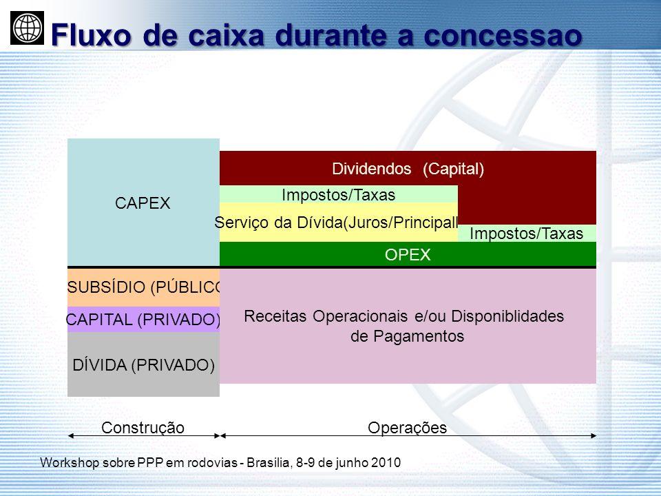 CAPEX SUBSÍDIO (PÚBLICO CAPITAL (PRIVADO) DÍVIDA (PRIVADO) OPEX Serviço da Dívida(Juros/Principall) Impostos/Taxas Dividendos (Capital) Receitas Opera