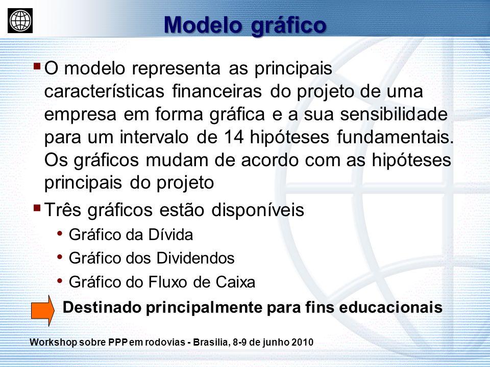 O modelo representa as principais características financeiras do projeto de uma empresa em forma gráfica e a sua sensibilidade para um intervalo de 14