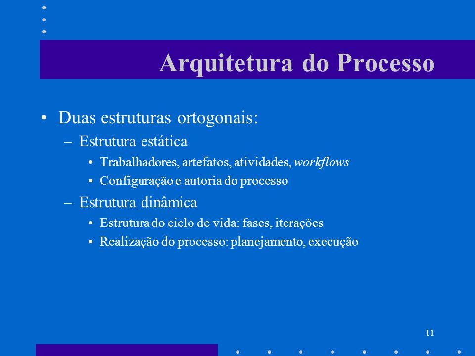 11 Arquitetura do Processo Duas estruturas ortogonais: –Estrutura estática Trabalhadores, artefatos, atividades, workflows Configuração e autoria do p