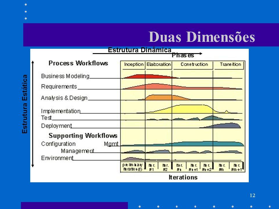 12 Duas Dimensões Estrutura Dinâmica Estrutura Estática
