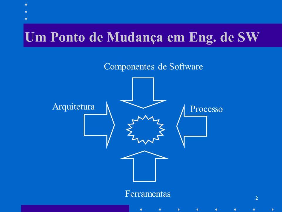2 Um Ponto de Mudança em Eng. de SW Processo Componentes de Software Ferramentas Arquitetura