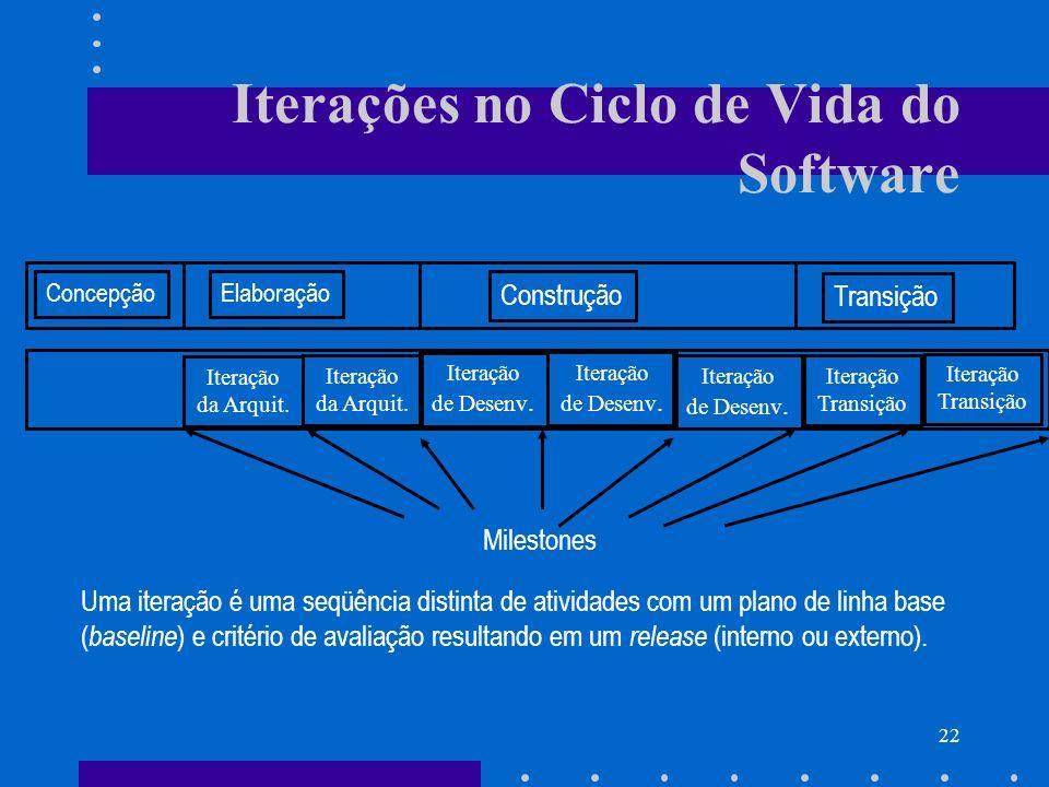 22 Iterações no Ciclo de Vida do Software ConcepçãoElaboração Construção Transição Iteração da Arquit. Iteração da Arquit. Iteração de Desenv. Iteraçã