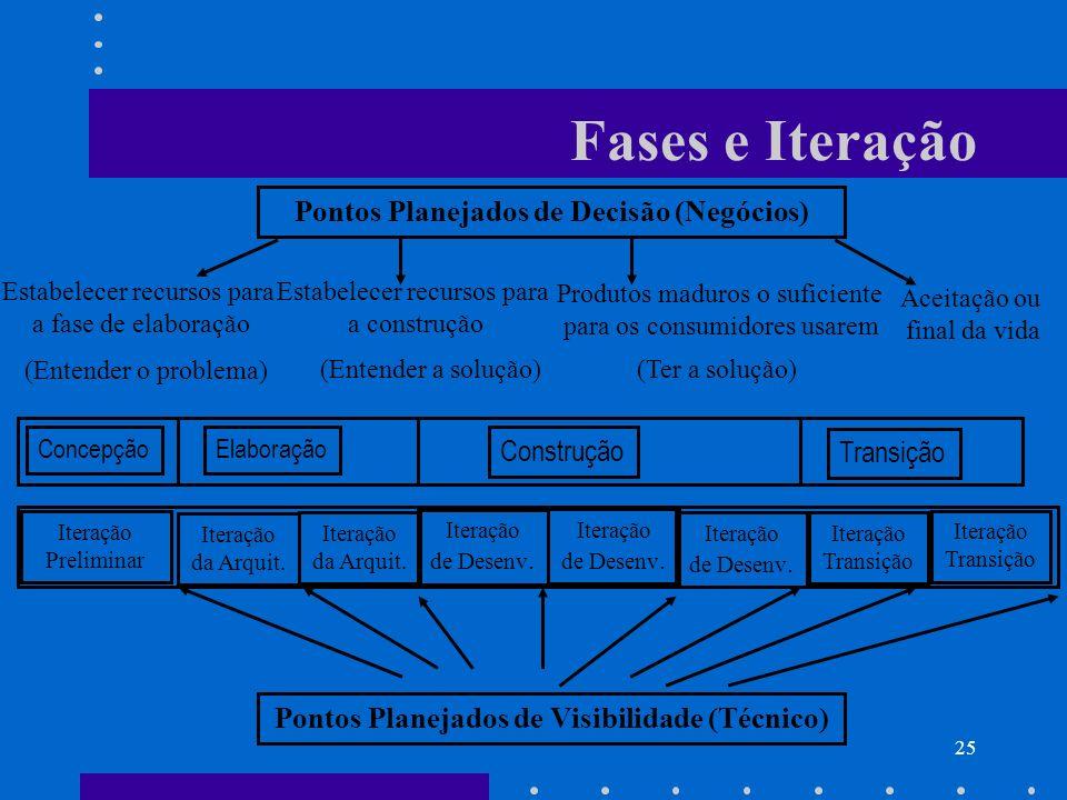 25 Fases e Iteração Pontos Planejados de Decisão (Negócios) Estabelecer recursos para a fase de elaboração Estabelecer recursos para a construção Prod