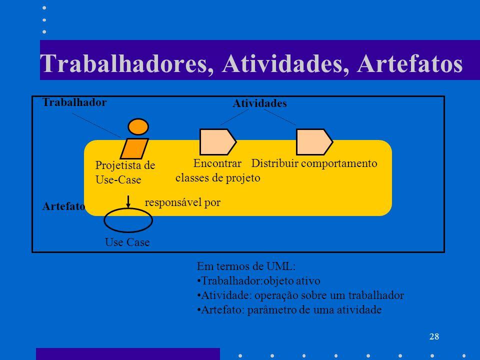 28 Trabalhadores, Atividades, Artefatos Projetista de Use-Case Encontrar classes de projeto Distribuir comportamento Trabalhador Atividades Artefato U