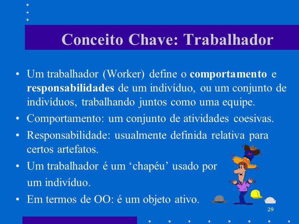 29 Conceito Chave: Trabalhador Um trabalhador (Worker) define o comportamento e responsabilidades de um indivíduo, ou um conjunto de indivíduos, traba
