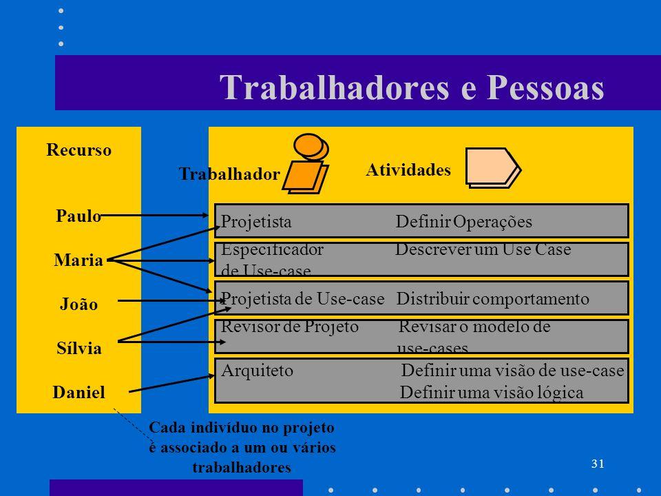31 Trabalhadores e Pessoas Cada indivíduo no projeto é associado a um ou vários trabalhadores Recurso Paulo Maria João Sílvia Daniel Projetista Defini